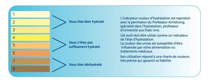 Evaluer votre bonne hydratation