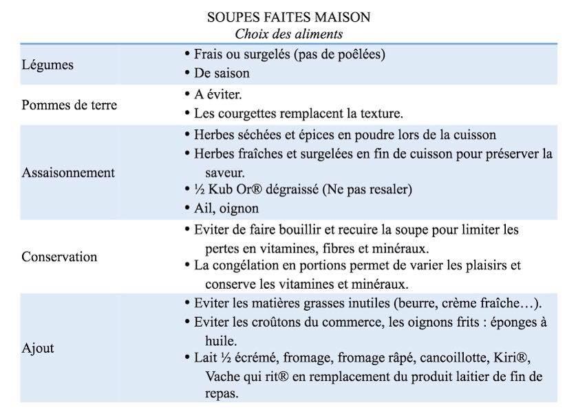 POTAGE, SOUPE, VELOUTE : LE BON CHOIX